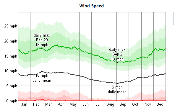 terlingua Weather Wind