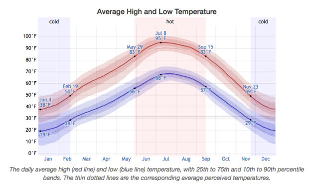 Weather Spark Moab Temps